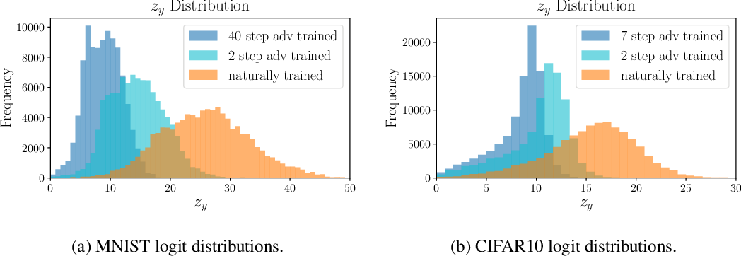 Figure 3 for Label Smoothing and Logit Squeezing: A Replacement for Adversarial Training?