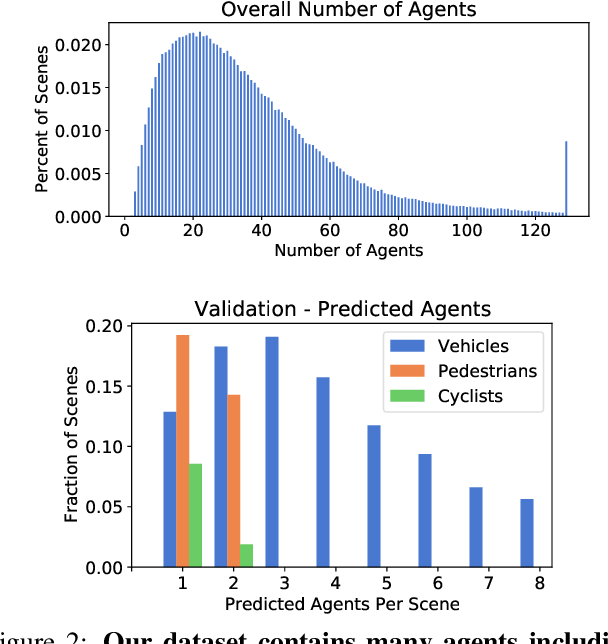 Figure 3 for Large Scale Interactive Motion Forecasting for Autonomous Driving : The Waymo Open Motion Dataset