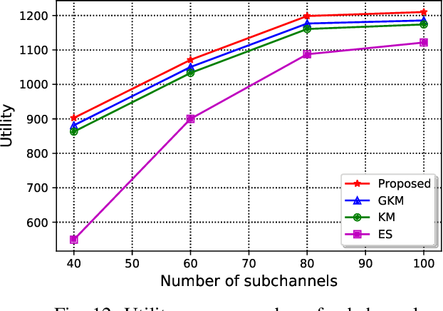 Figure 4 for A Business Model for Resource Sharing in Cell-Free UAVs-Assisted Wireless Networks