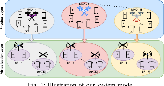 Figure 1 for A Business Model for Resource Sharing in Cell-Free UAVs-Assisted Wireless Networks