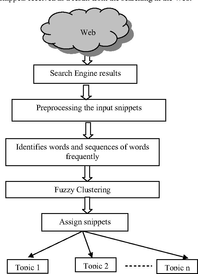 Figure 1. Steps of the algorithm procss.