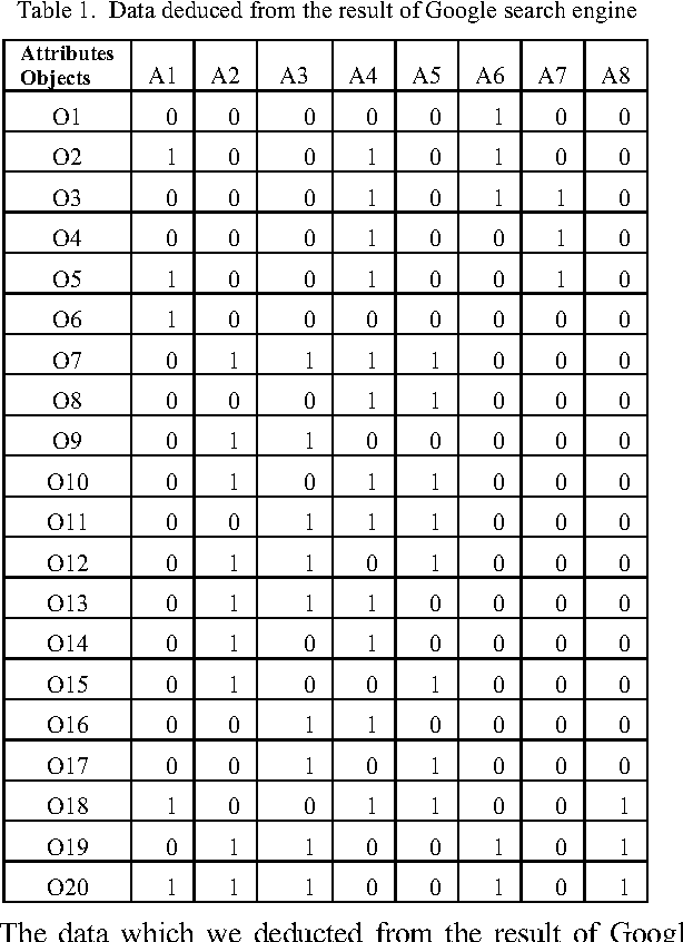 Table 1. Data deduced from the result of Google search engine