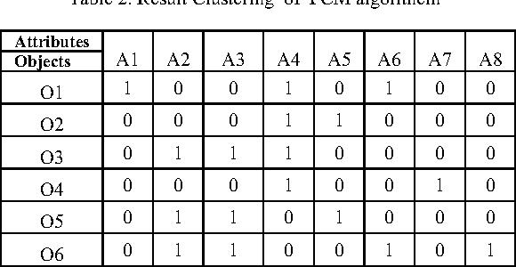 Table 2. Result Clustering of FCM algorithem