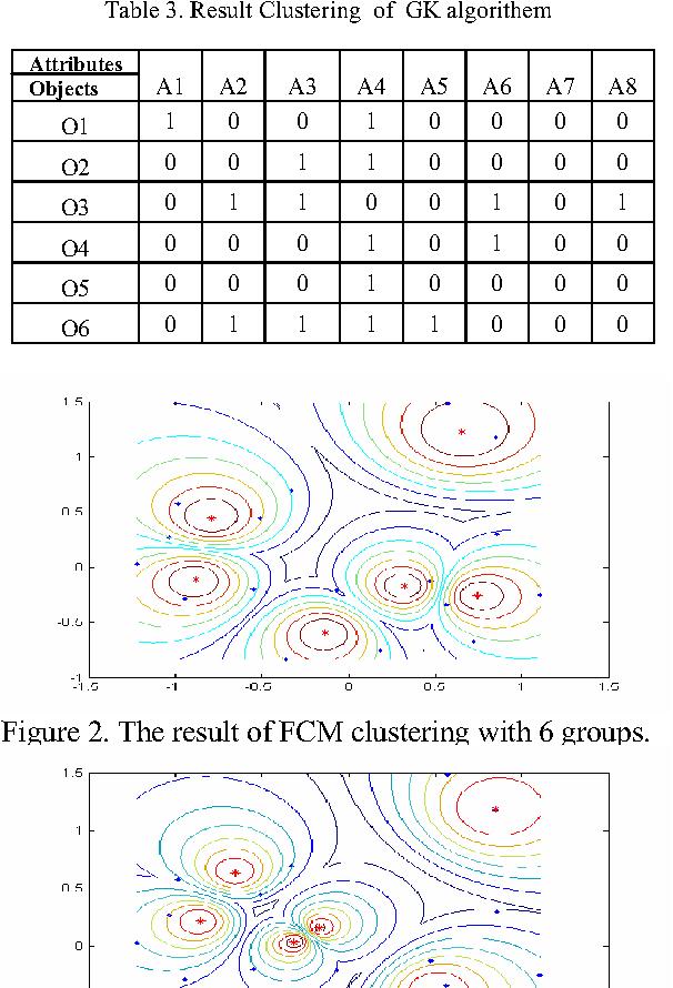 Table 3. Result Clustering of GK algorithem