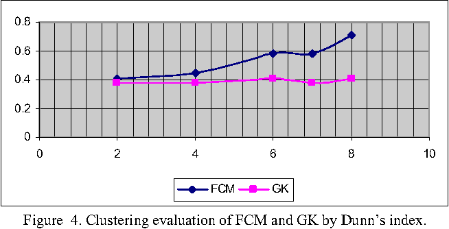 Figure 4. Clustering evaluation of FCM and GK by Dunn's index.