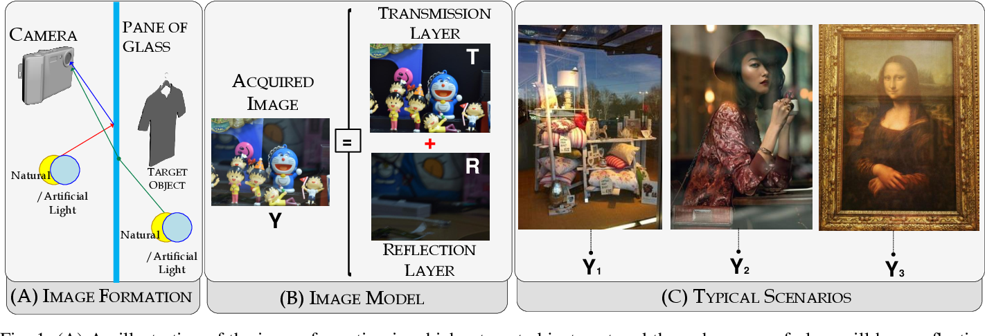 Figure 1 for Mirror, Mirror, on the Wall, Who's Got the Clearest Image of Them All? - A Tailored Approach to Single Image Reflection Removal