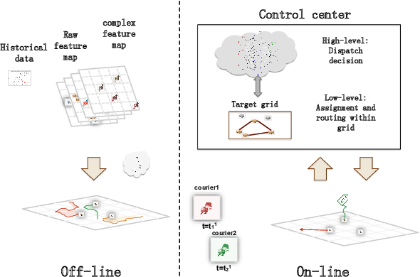 Figure 1 for Can Sophisticated Dispatching Strategy Acquired by Reinforcement Learning? - A Case Study in Dynamic Courier Dispatching System