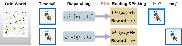 Figure 3 for Can Sophisticated Dispatching Strategy Acquired by Reinforcement Learning? - A Case Study in Dynamic Courier Dispatching System