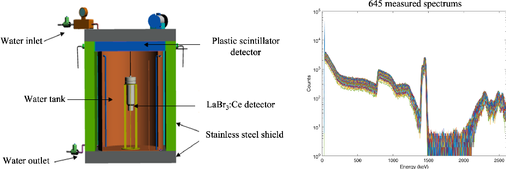 Figure 1 for A marine radioisotope gamma-ray spectrum analysis method based on Monte Carlo simulation and MLP neural network
