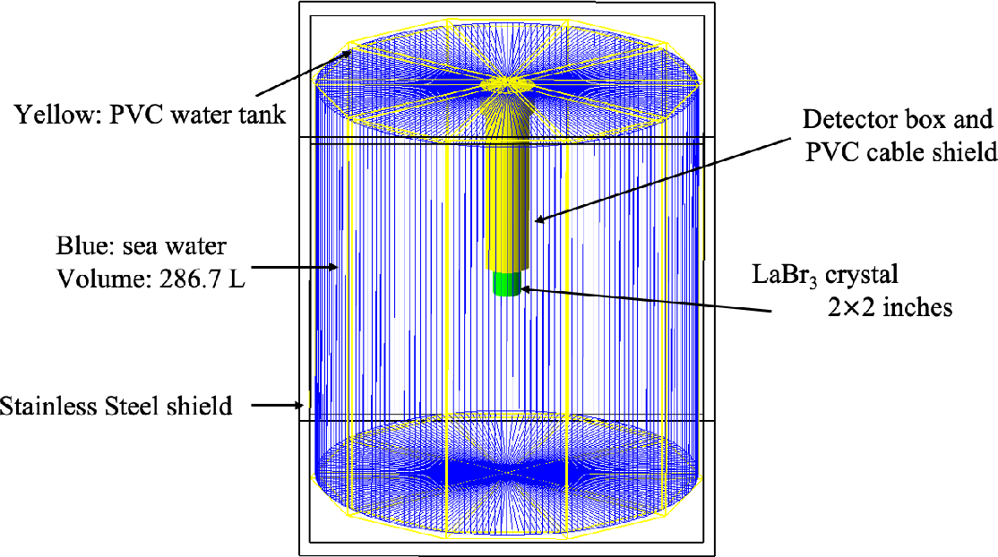 Figure 3 for A marine radioisotope gamma-ray spectrum analysis method based on Monte Carlo simulation and MLP neural network