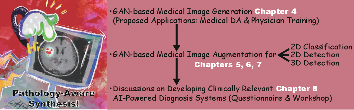 Figure 1 for Pathology-Aware Generative Adversarial Networks for Medical Image Augmentation