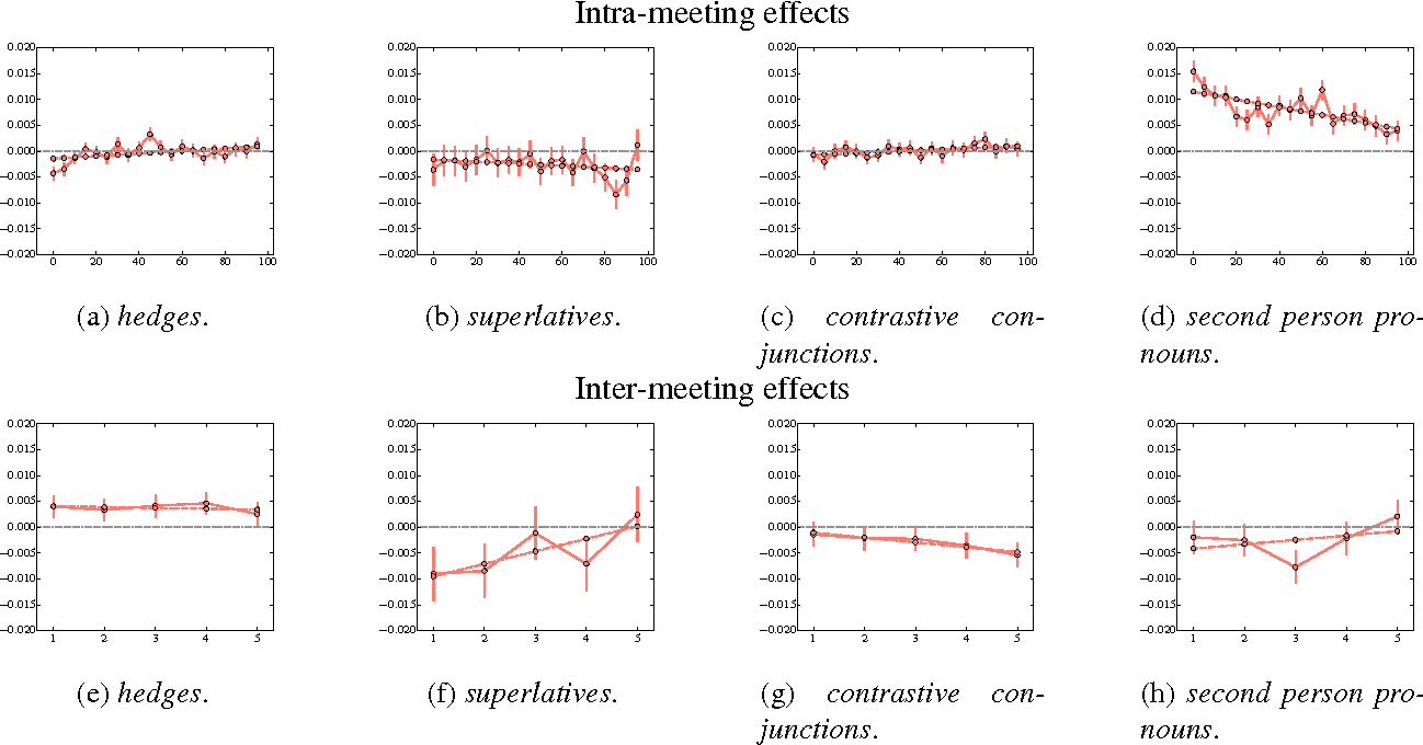 Figure 4 for Talk it up or play it down? (Un)expected correlations between (de-)emphasis and recurrence of discussion points in consequential U.S. economic policy meetings