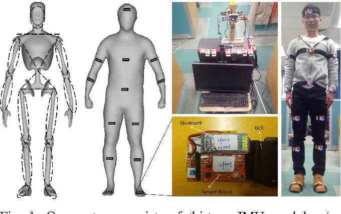 Figure 1 from Pedalvatar: An IMU-based real-time body motion capture