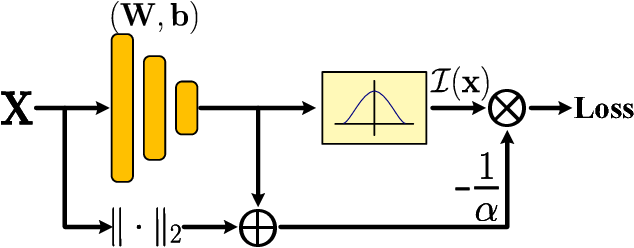 Figure 1 for k-meansNet: When k-means Meets Differentiable Programming