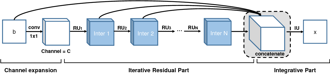Figure 1 for Iterative Residual Image Deconvolution