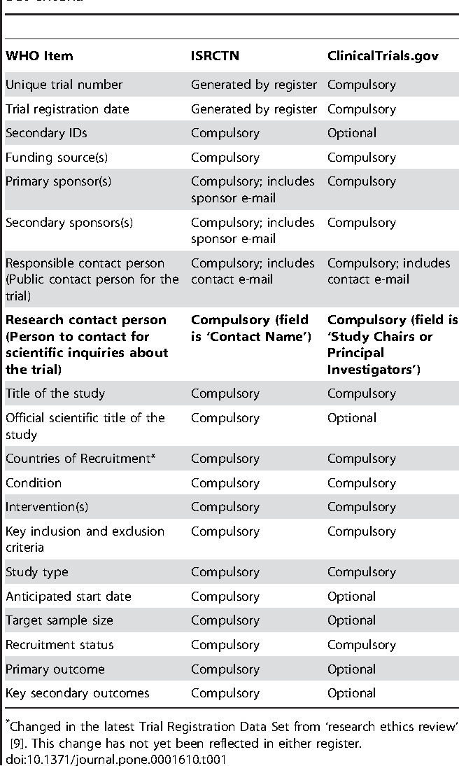 Poor Reporting of Scientific Leadership Information in