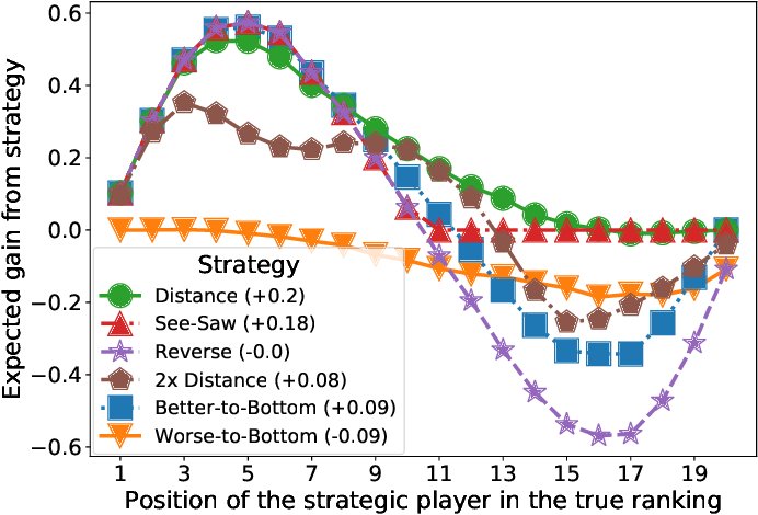 Figure 3 for Catch Me if I Can: Detecting Strategic Behaviour in Peer Assessment