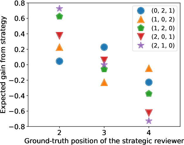 Figure 1 for Catch Me if I Can: Detecting Strategic Behaviour in Peer Assessment