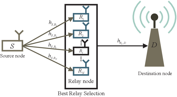 Figure 2 for Performance Analysis of a Two-Hop Relaying LoRa System