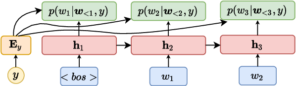 Figure 3 for Energy-based Unknown Intent Detection with Data Manipulation
