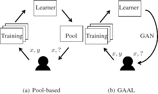 Figure 1 for Generative Adversarial Active Learning