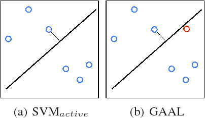 Figure 4 for Generative Adversarial Active Learning