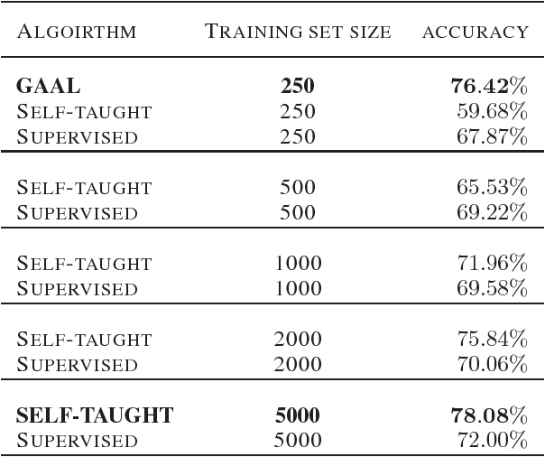 Figure 2 for Generative Adversarial Active Learning