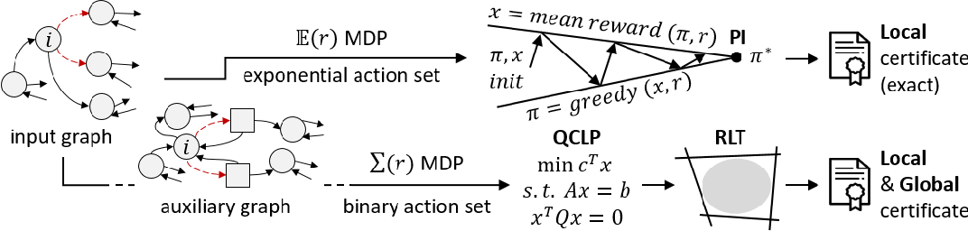 Figure 1 for Certifiable Robustness to Graph Perturbations