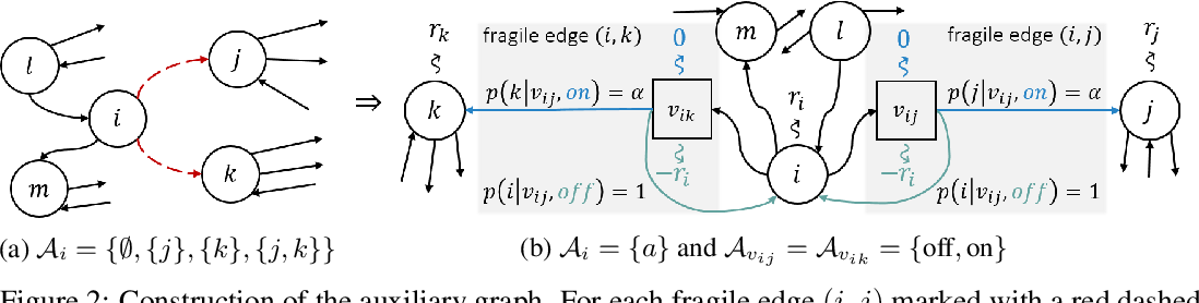 Figure 2 for Certifiable Robustness to Graph Perturbations