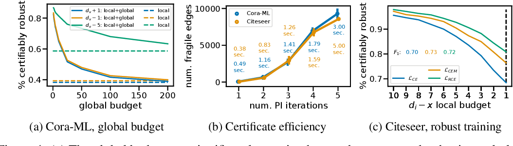 Figure 4 for Certifiable Robustness to Graph Perturbations