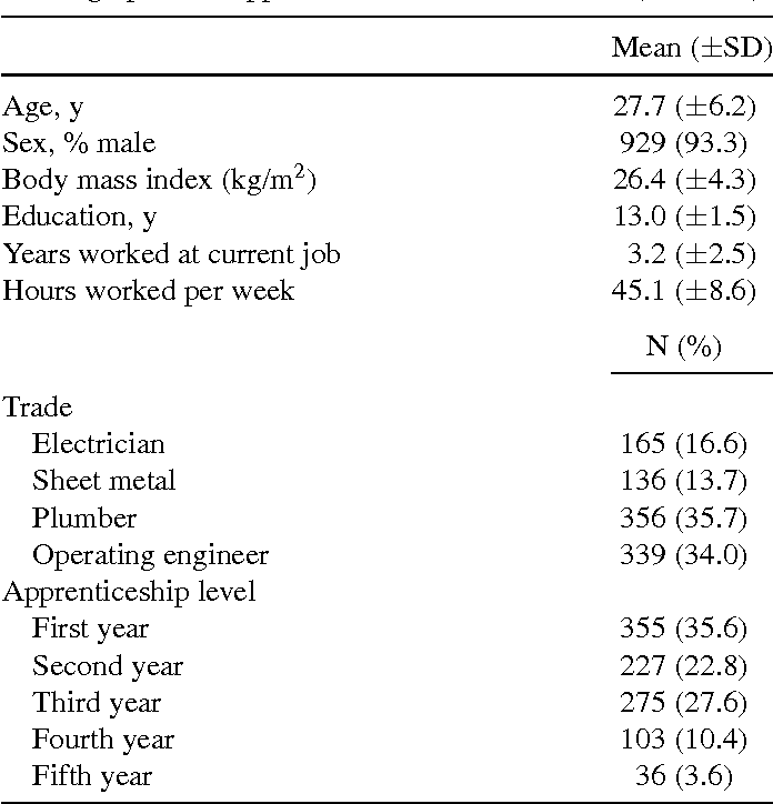 TABLE I Demographics of apprentice construction workers (N = 996)