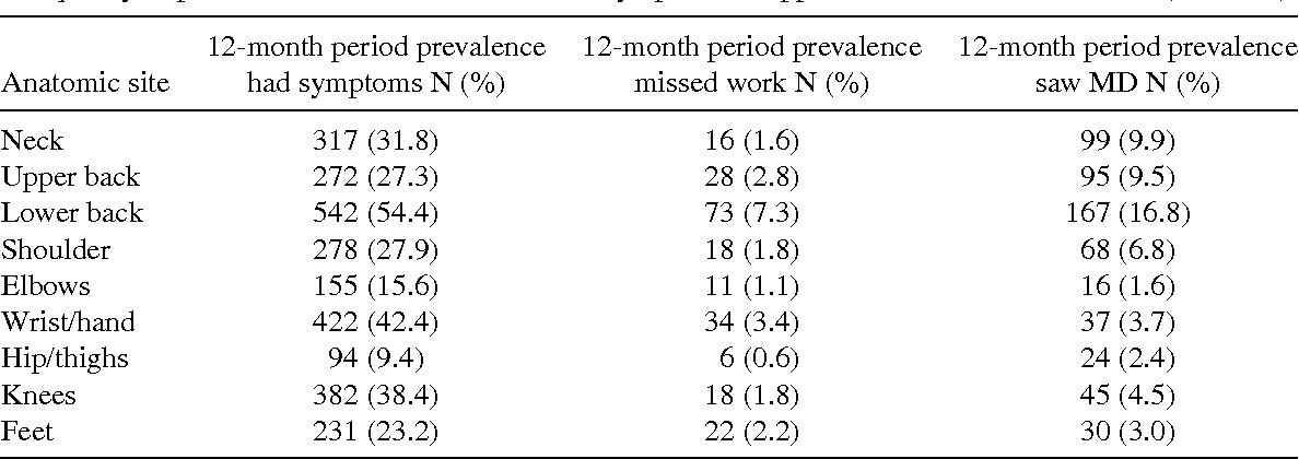 TABLE II Frequency of prevalent musculoskeletal disorder symptoms in apprentice construction workers (N = 996)
