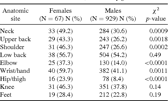 TABLE III Prevalent musculoskeletal disorder symptoms in apprentice construction workers, stratified by gender
