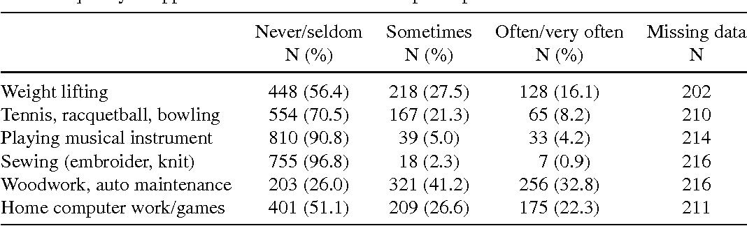TABLE IV Frequency of apprentice construction workers' participation in leisure time activities