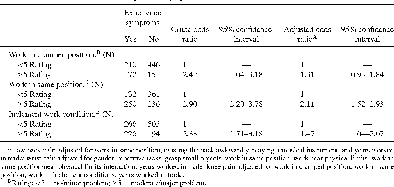 TABLE V Factors associated with prevalent symptoms of musculoskeletal disorders (Continued)