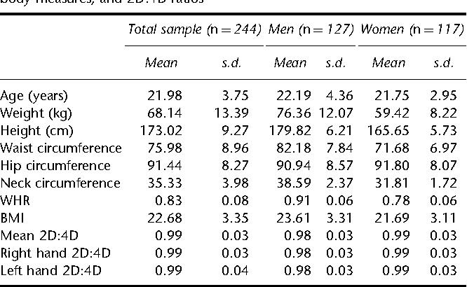 2d 4d ratio homosexuality statistics