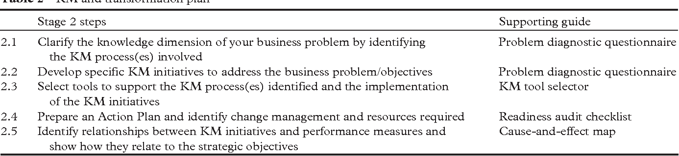 objectives of implementing knowledge management