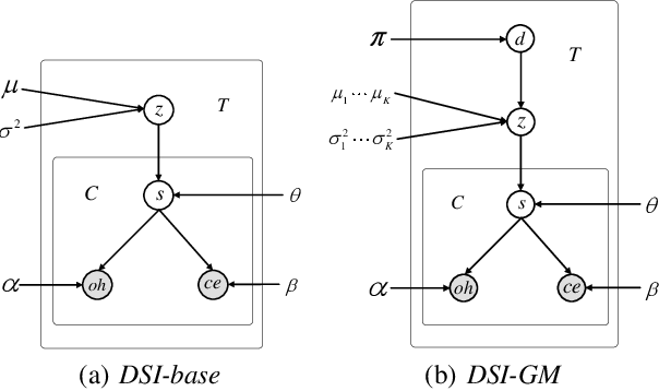 Figure 4 for Dialogue State Induction Using Neural Latent Variable Models