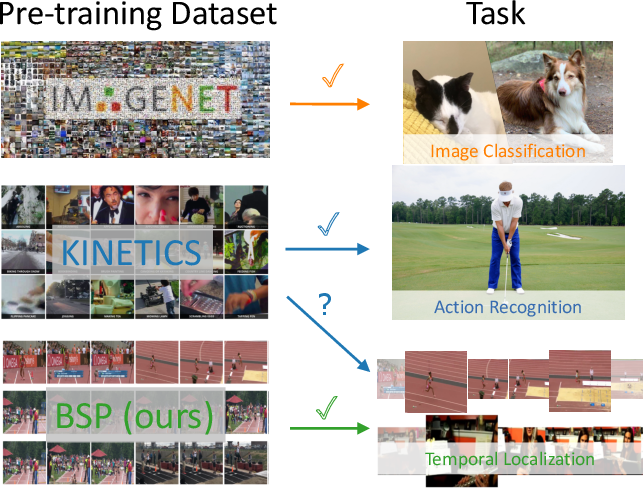 Figure 1 for Boundary-sensitive Pre-training for Temporal Localization in Videos