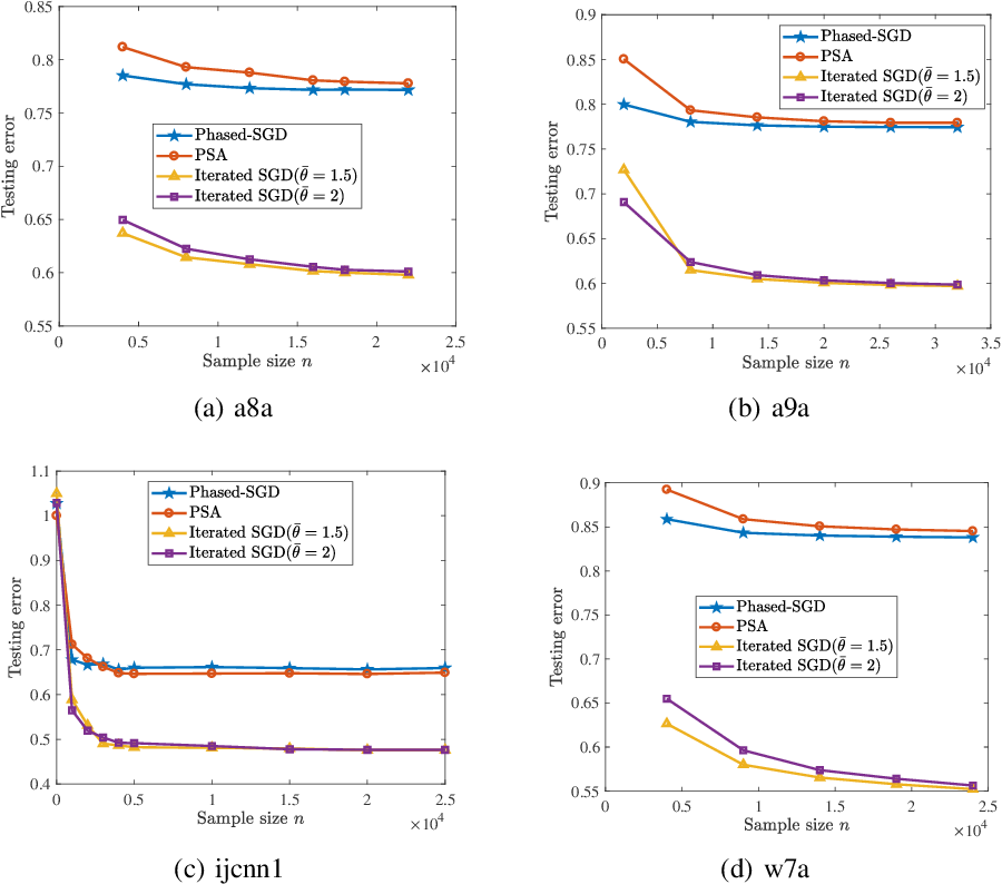 Figure 1 for Faster Rates of Differentially Private Stochastic Convex Optimization