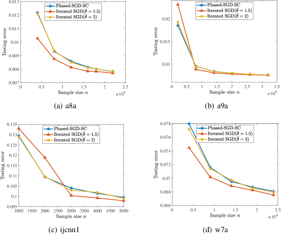 Figure 2 for Faster Rates of Differentially Private Stochastic Convex Optimization