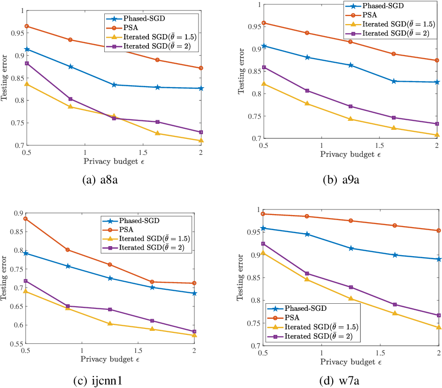 Figure 3 for Faster Rates of Differentially Private Stochastic Convex Optimization