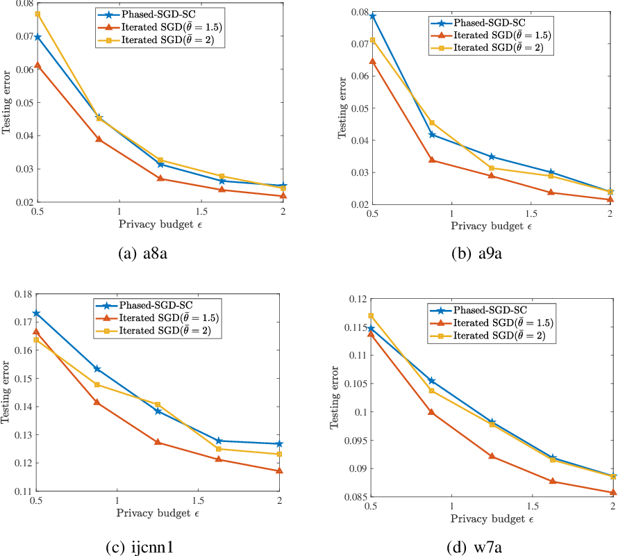 Figure 4 for Faster Rates of Differentially Private Stochastic Convex Optimization