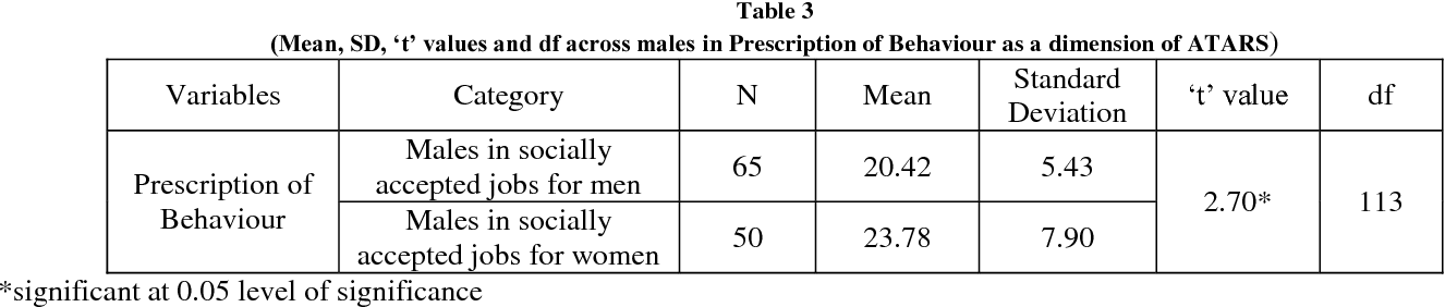 PDF] Attitude Towards Androgynization of Roles Among Males