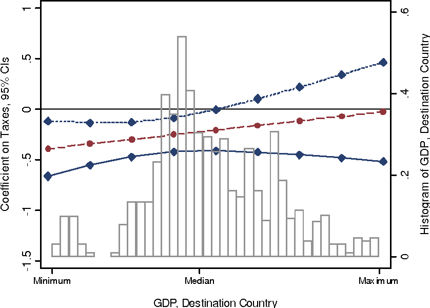 Figure 1: Effect of taxes on FDI at different levels of GDP.