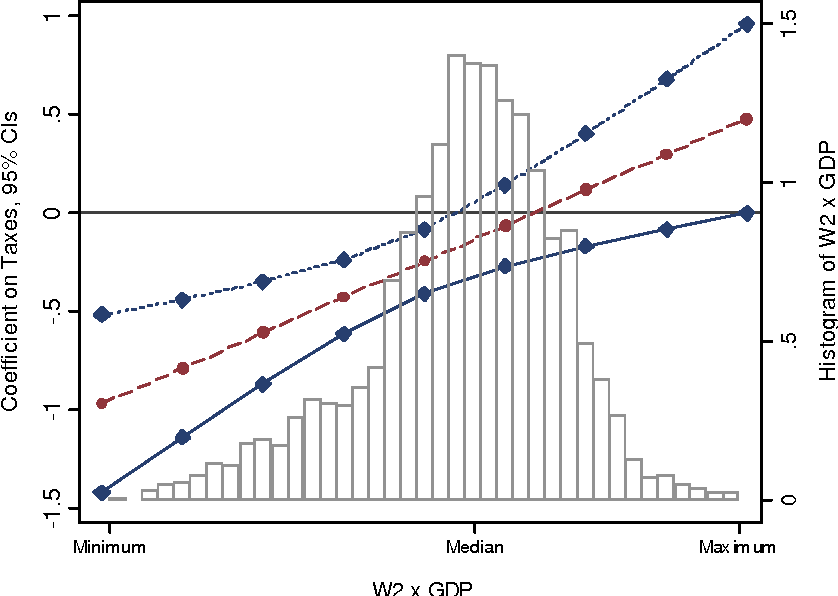 Figure 2: Effect of taxes on FDI at different levels of W2 x GDP