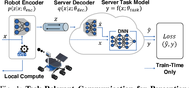 Figure 1 for Task-relevant Representation Learning for Networked Robotic Perception