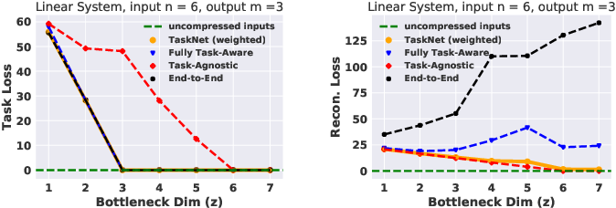 Figure 2 for Task-relevant Representation Learning for Networked Robotic Perception