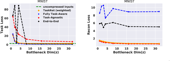 Figure 3 for Task-relevant Representation Learning for Networked Robotic Perception
