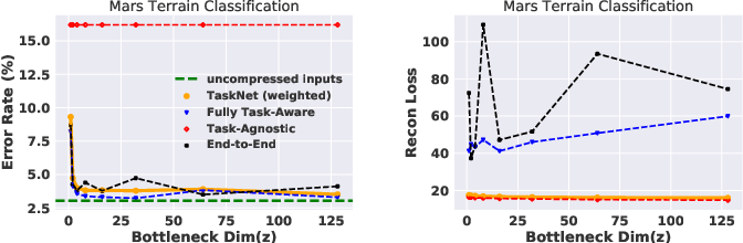 Figure 4 for Task-relevant Representation Learning for Networked Robotic Perception